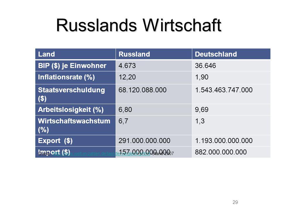 Russlands Wirtschaft Land Russland Deutschland BIP ($) je Einwohner