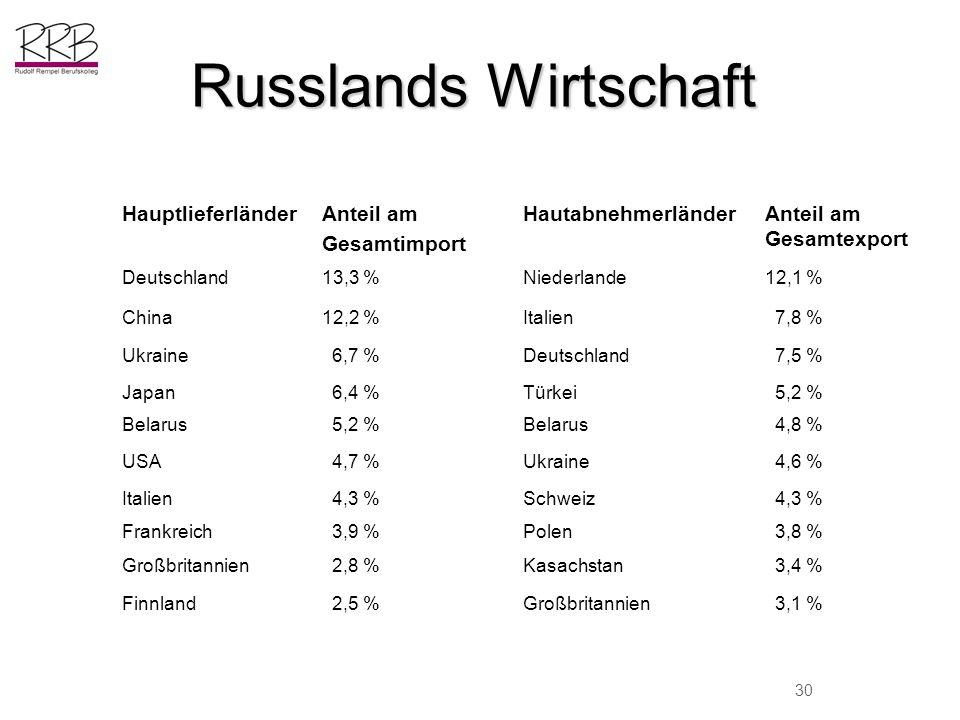 Russlands Wirtschaft Hauptlieferländer Anteil am Gesamtimport