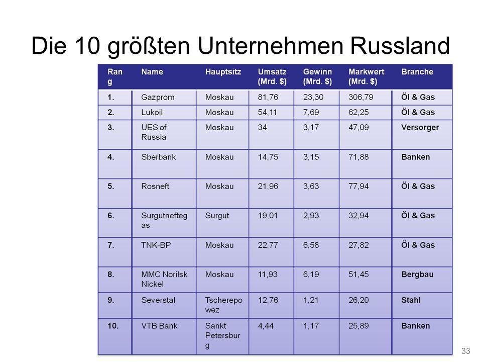 Die 10 größten Unternehmen Russland