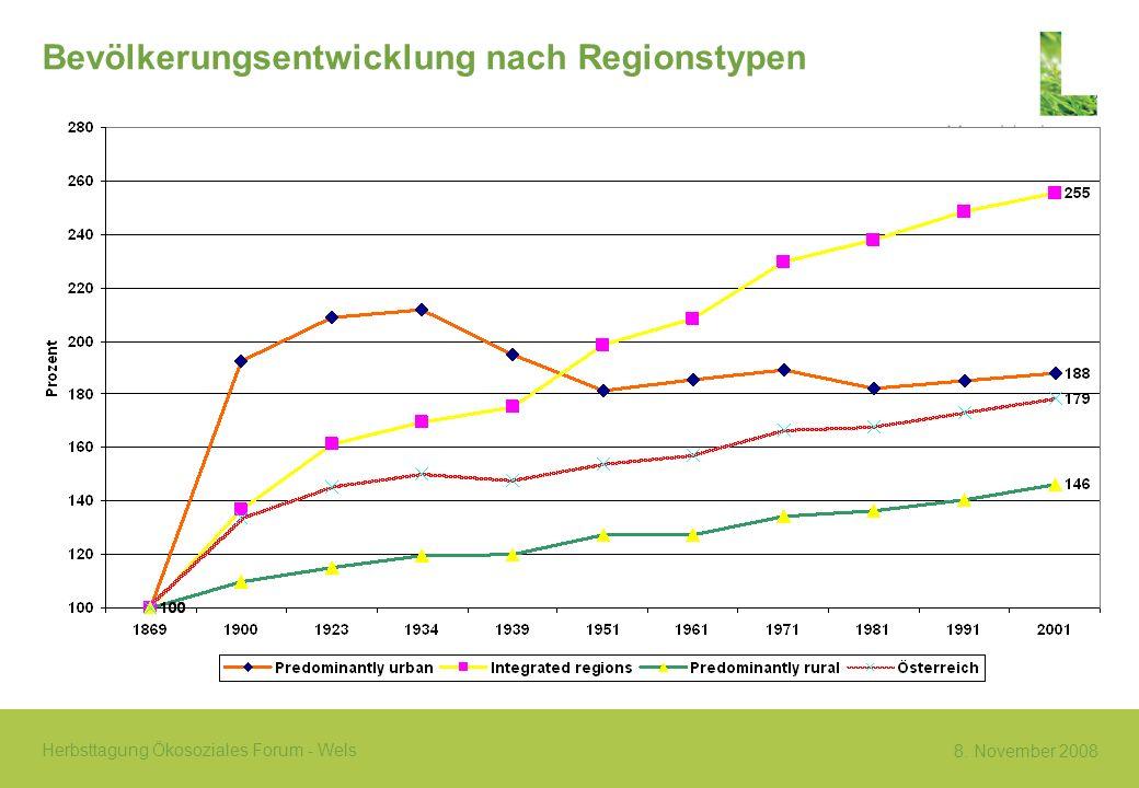 Bevölkerungsentwicklung nach Regionstypen