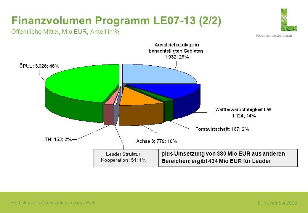Finanzvolumen Programm LE07-13 (2/2)