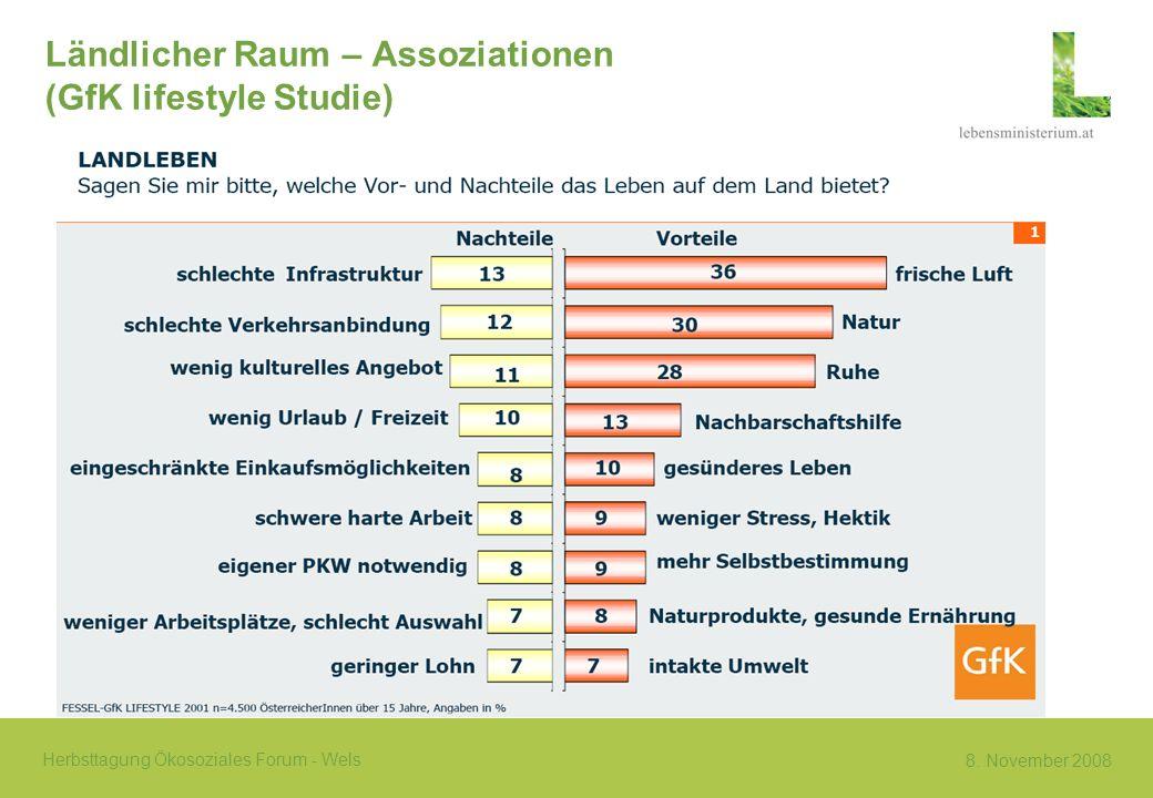 Ländlicher Raum – Assoziationen (GfK lifestyle Studie)