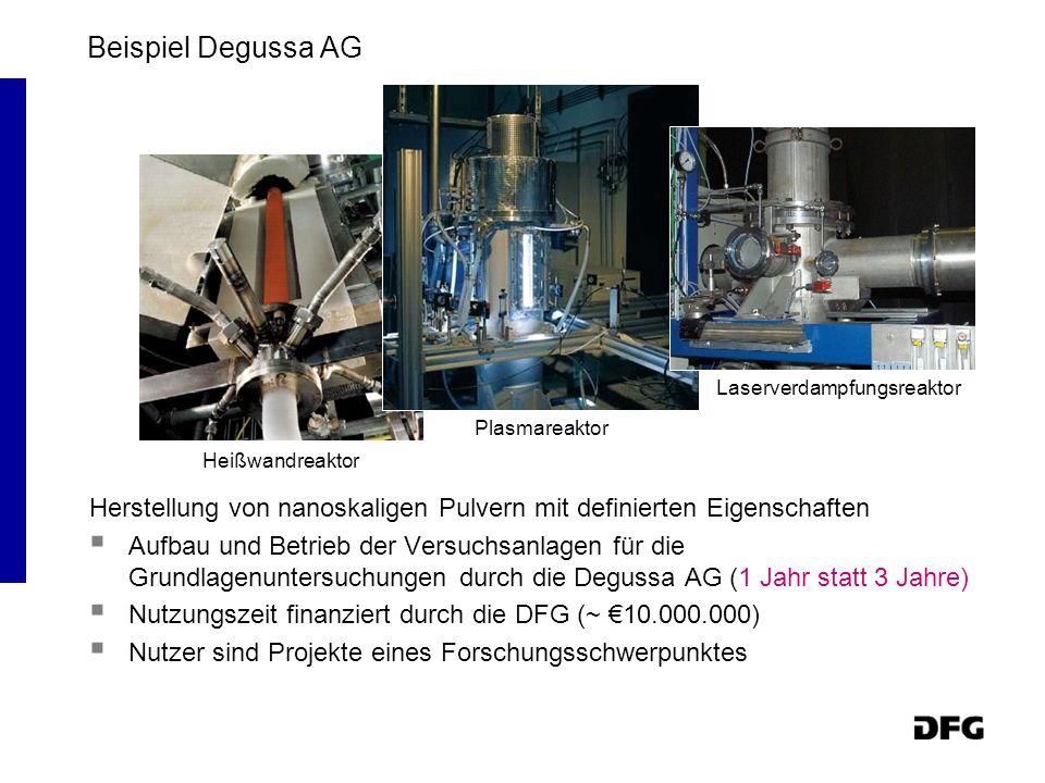Beispiel Degussa AG Laserverdampfungsreaktor. Plasmareaktor. Heißwandreaktor. Herstellung von nanoskaligen Pulvern mit definierten Eigenschaften.