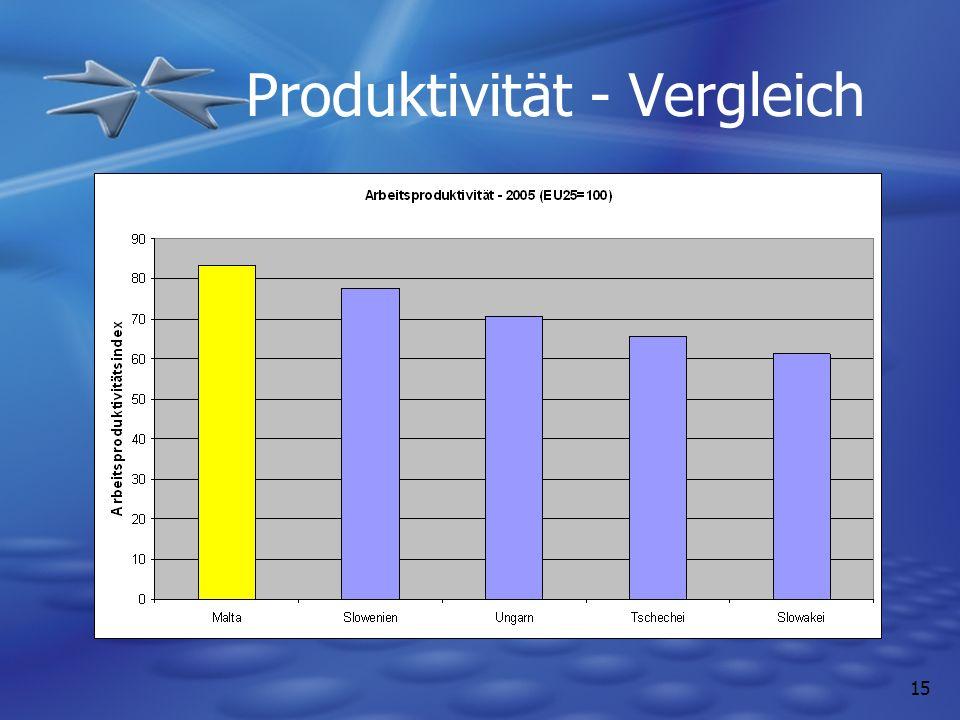 Produktivität - Vergleich