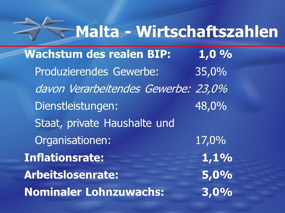 Malta - Wirtschaftszahlen