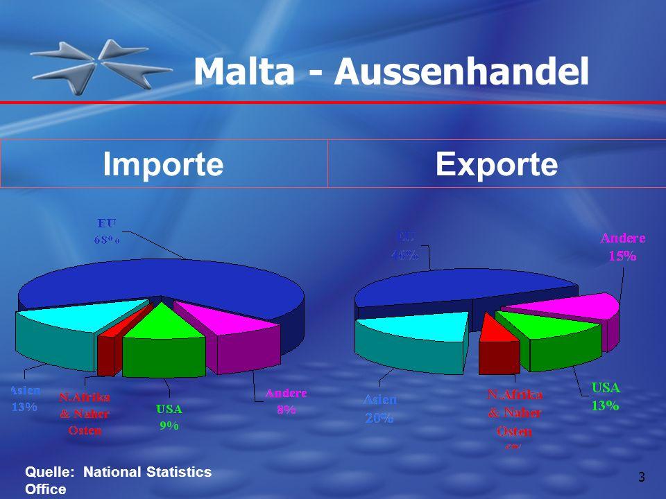 Malta - Aussenhandel Importe Exporte