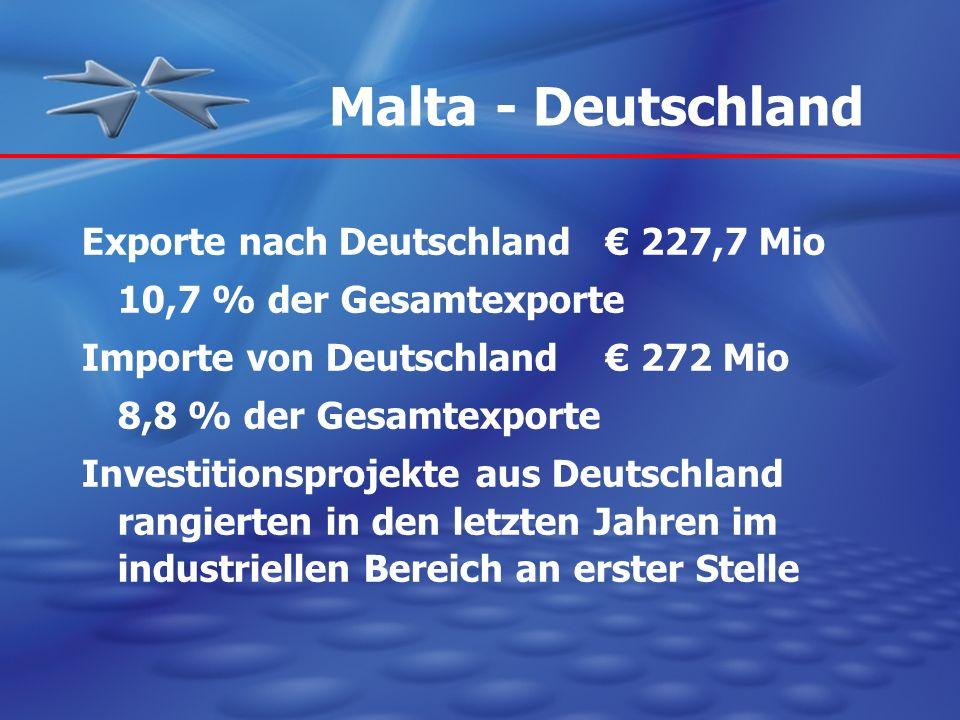 Malta - Deutschland Exporte nach Deutschland € 227,7 Mio