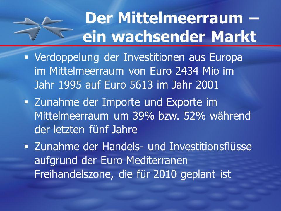 Der Mittelmeerraum – ein wachsender Markt