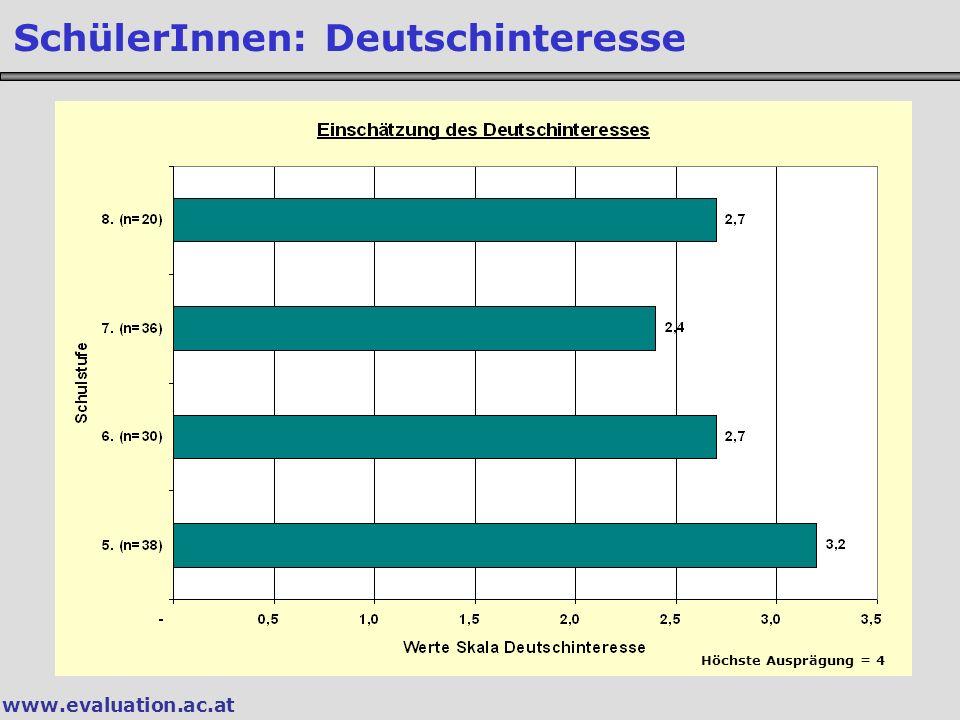 SchülerInnen: Deutschinteresse