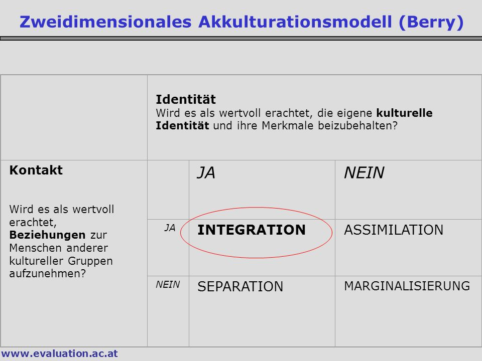 Zweidimensionales Akkulturationsmodell (Berry)