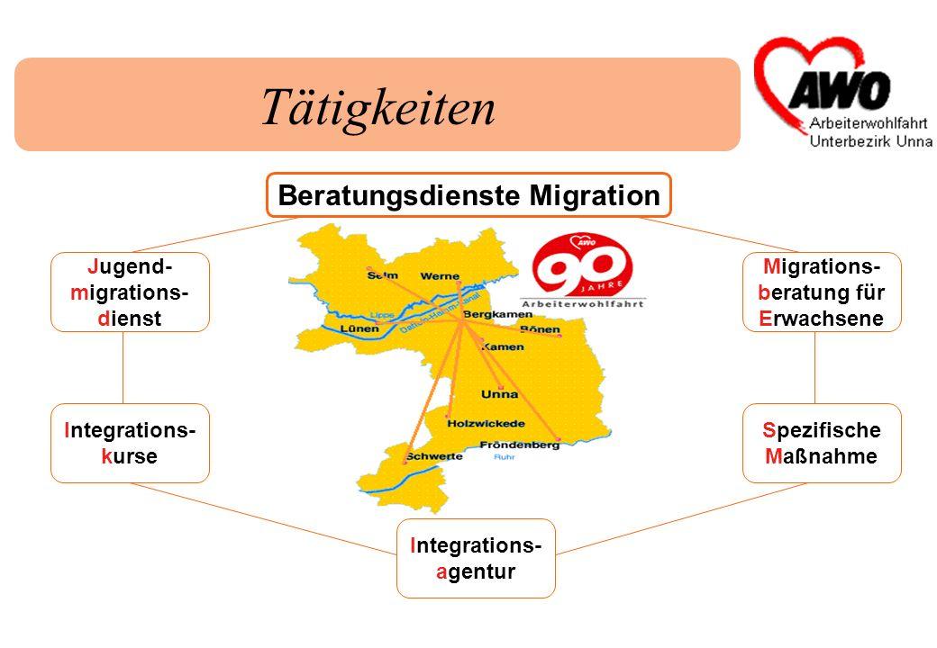 Beratungsdienste Migration