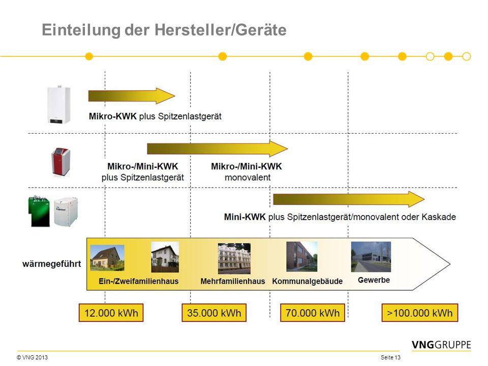 Einteilung der Hersteller/Geräte