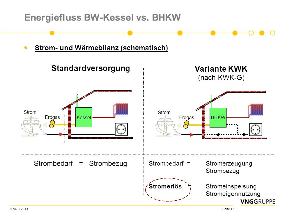 Energiefluss BW-Kessel vs. BHKW