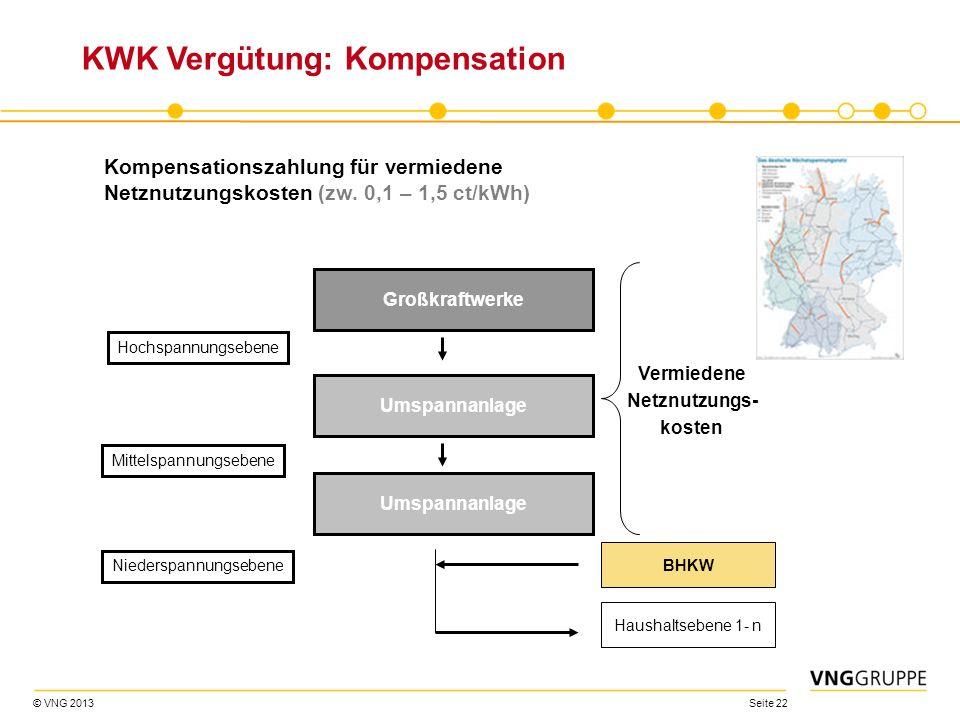 KWK Vergütung: Kompensation