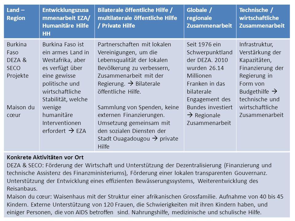 Land – Region Entwicklungszusammenarbeit EZA/ Humanitäre Hilfe HH. Bilaterale öffentliche Hilfe / multilaterale öffentliche Hilfe / Private Hilfe.