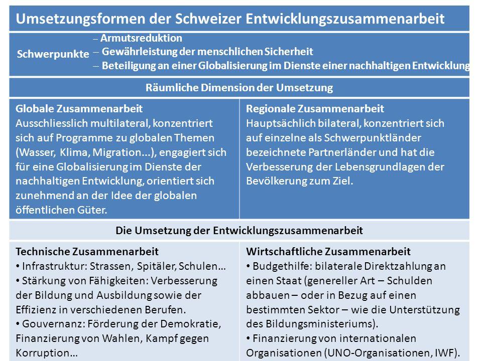 Umsetzungsformen der Schweizer Entwicklungszusammenarbeit