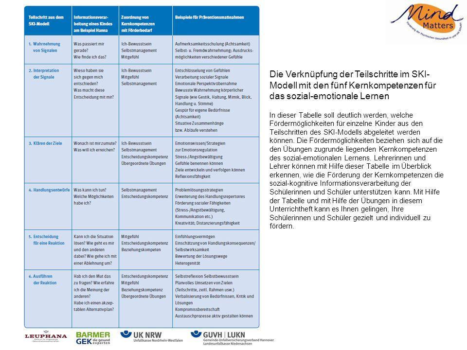 Die Verknüpfung der Teilschritte im SKI-Modell mit den fünf Kernkompetenzen für das sozial-emotionale Lernen