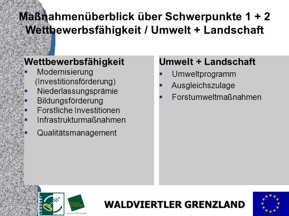 Maßnahmenüberblick über Schwerpunkte 1 + 2 Wettbewerbsfähigkeit / Umwelt + Landschaft