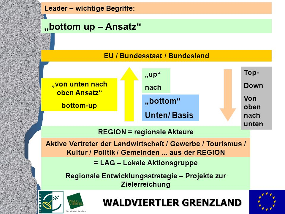 """bottom up – Ansatz ""bottom Unten/ Basis Leader – wichtige Begriffe:"