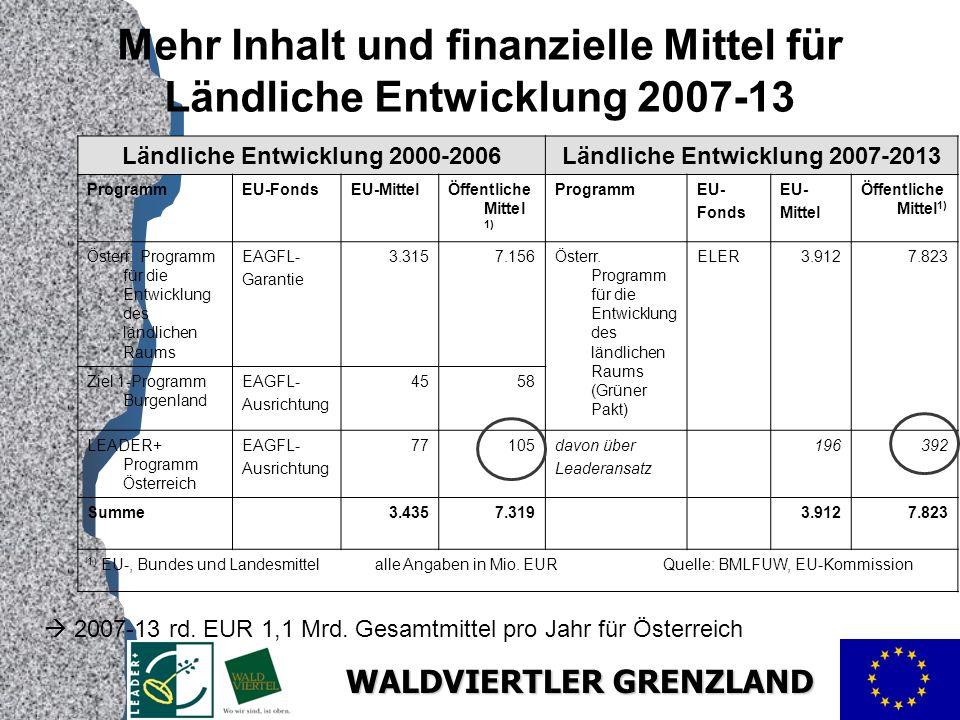 Mehr Inhalt und finanzielle Mittel für Ländliche Entwicklung 2007-13