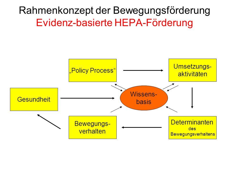 Rahmenkonzept der Bewegungsförderung Evidenz-basierte HEPA-Förderung