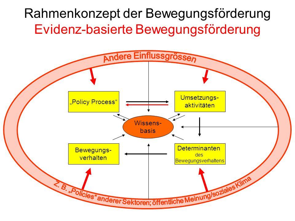 Rahmenkonzept der Bewegungsförderung Evidenz-basierte Bewegungsförderung
