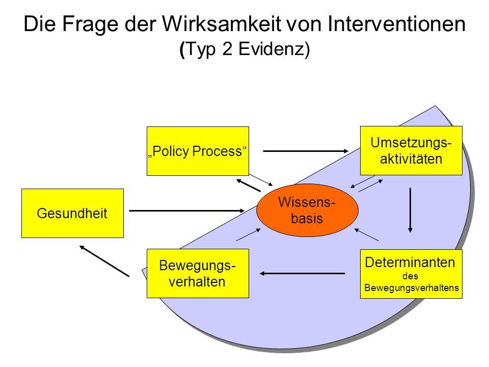 Die Frage der Wirksamkeit von Interventionen (Typ 2 Evidenz)