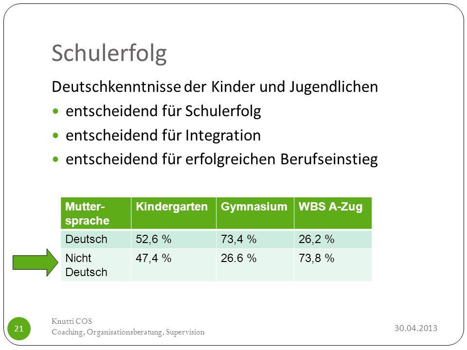 Schulerfolg Deutschkenntnisse der Kinder und Jugendlichen