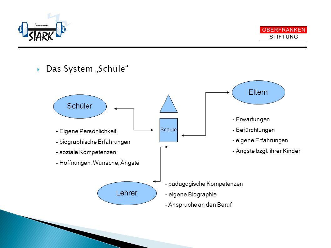 """Das System """"Schule Eltern Schüler Lehrer - Erwartungen"""