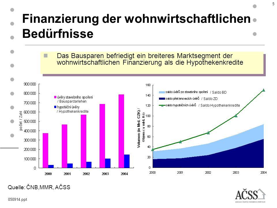 Finanzierung der wohnwirtschaftlichen Bedürfnisse