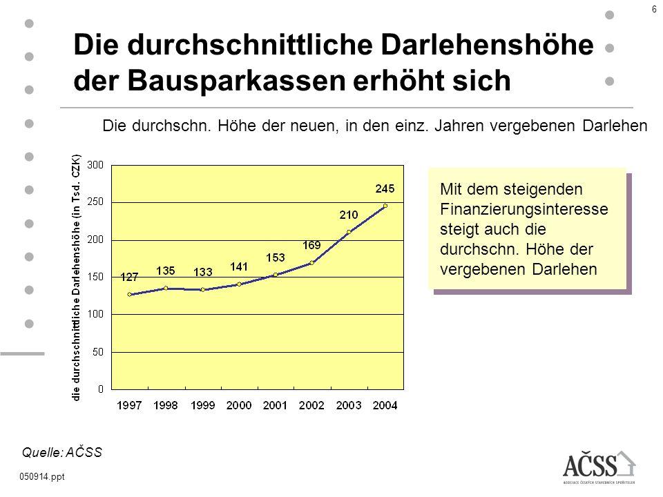 Die durchschnittliche Darlehenshöhe der Bausparkassen erhöht sich