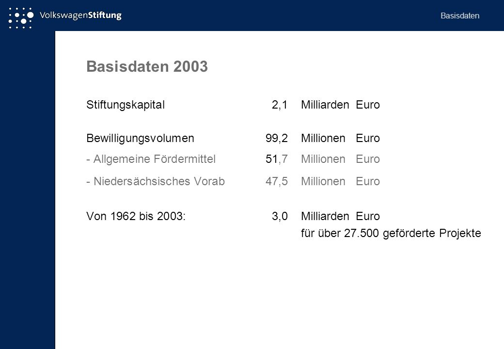 Basisdaten 2003 Stiftungskapital 2,1 Milliarden Euro