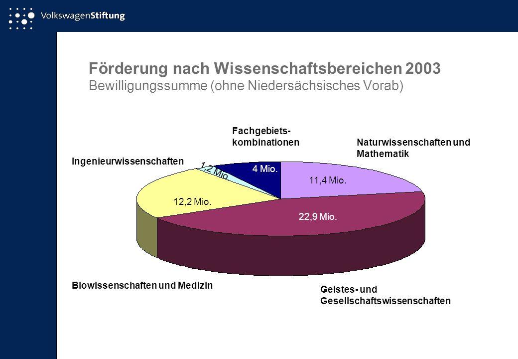 Förderung nach Wissenschaftsbereichen 2003 Bewilligungssumme (ohne Niedersächsisches Vorab)