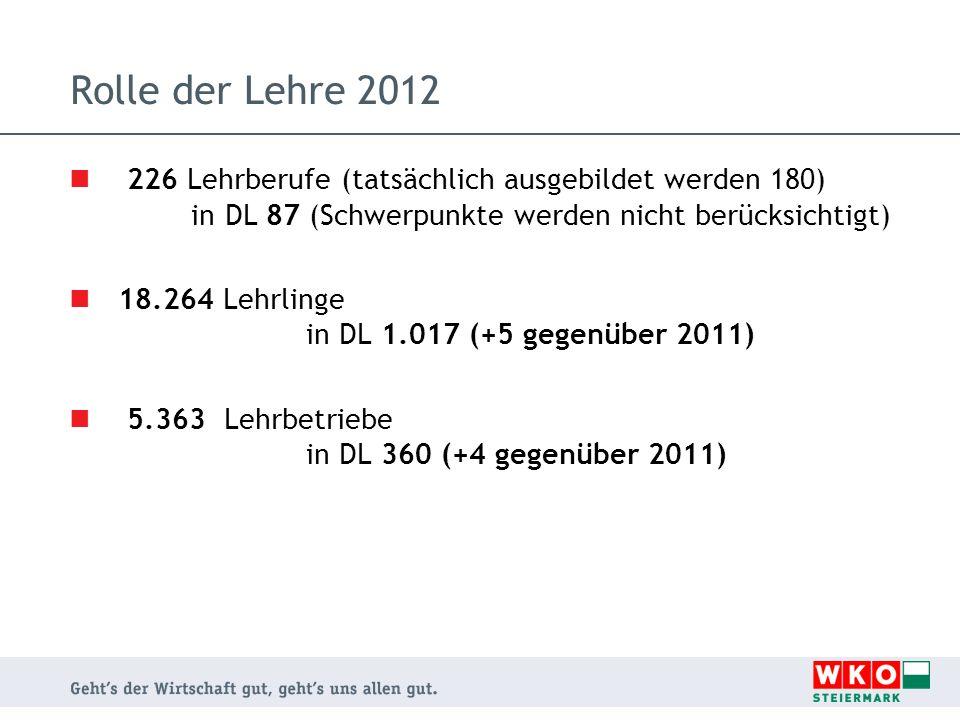 Rolle der Lehre 2012 226 Lehrberufe (tatsächlich ausgebildet werden 180) in DL 87 (Schwerpunkte werden nicht berücksichtigt)