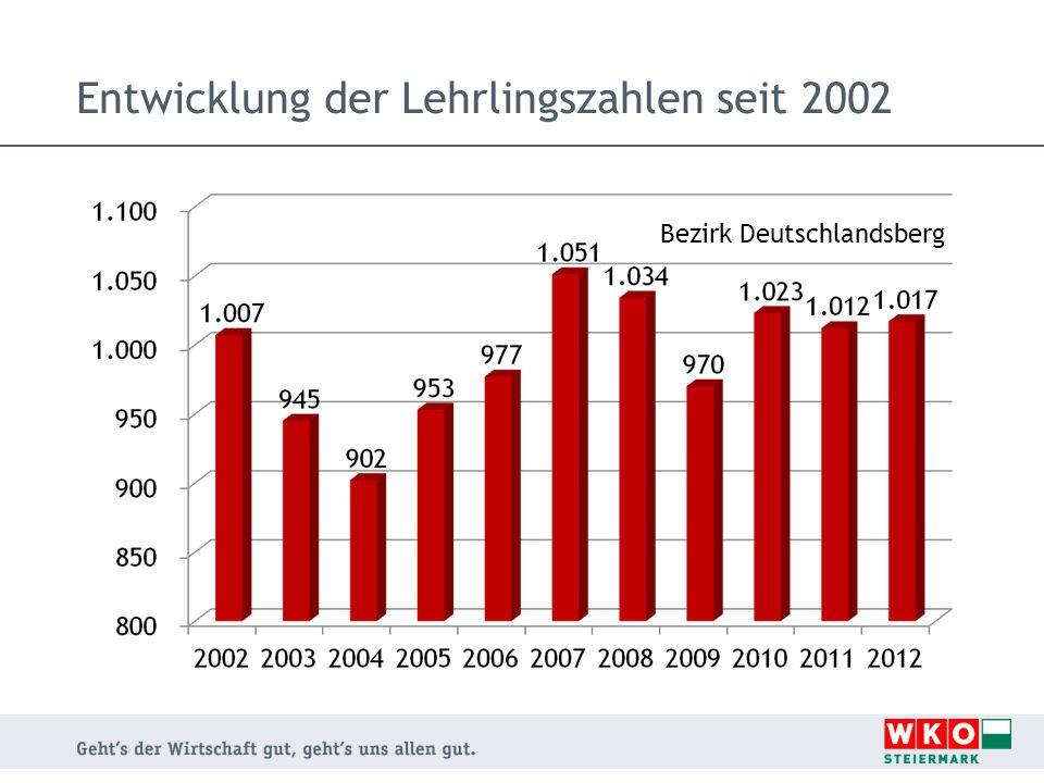 Entwicklung der Lehrlingszahlen seit 2002
