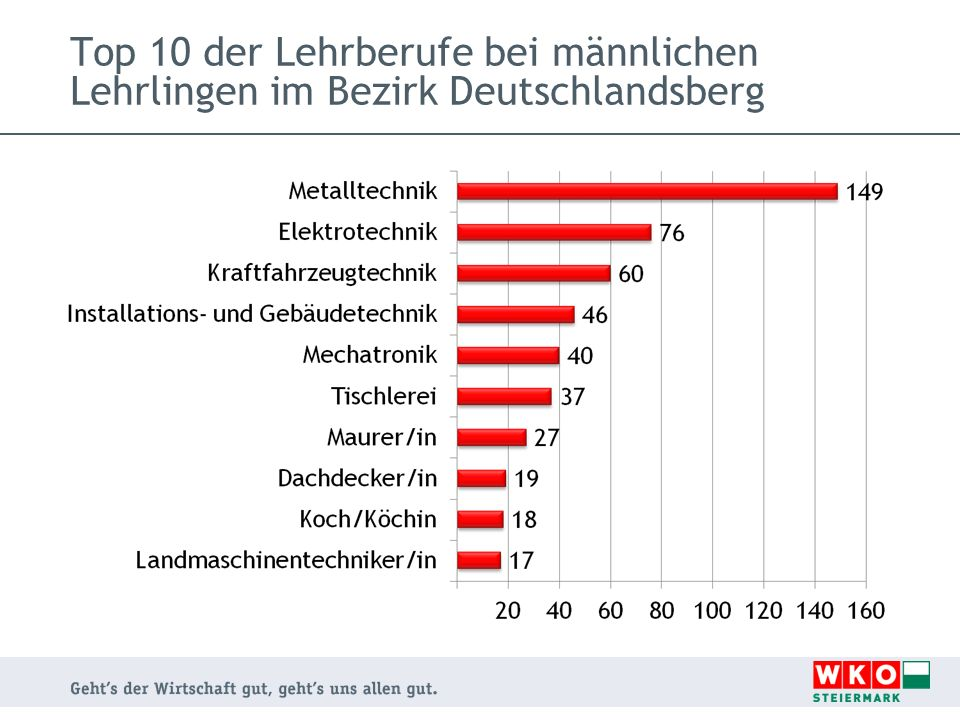 Top 10 der Lehrberufe bei männlichen Lehrlingen im Bezirk Deutschlandsberg