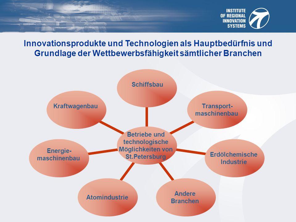 Innovationsprodukte und Technologien als Hauptbedürfnis und Grundlage der Wettbewerbsfähigkeit sämtlicher Branchen