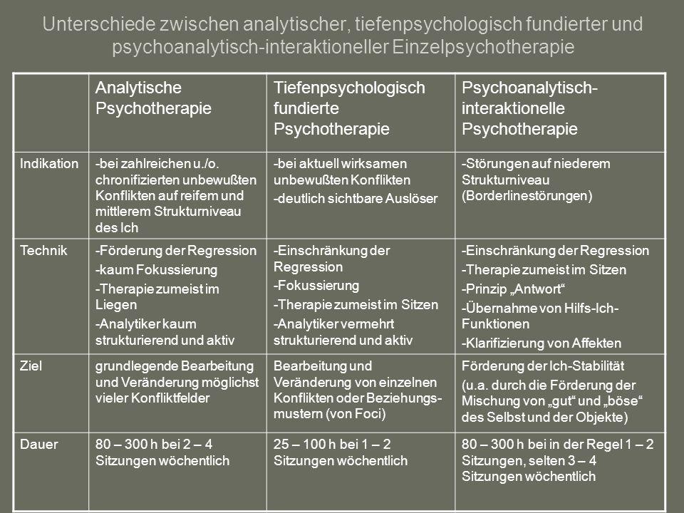 Unterschiede zwischen analytischer, tiefenpsychologisch fundierter und psychoanalytisch-interaktioneller Einzelpsychotherapie