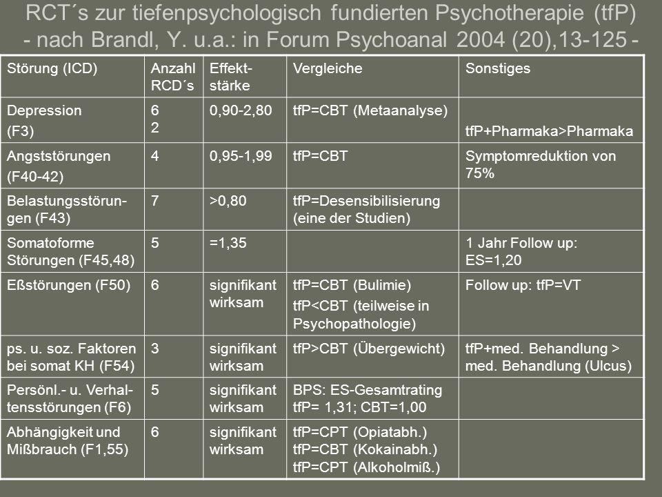 RCT´s zur tiefenpsychologisch fundierten Psychotherapie (tfP) - nach Brandl, Y. u.a.: in Forum Psychoanal 2004 (20),13-125 -