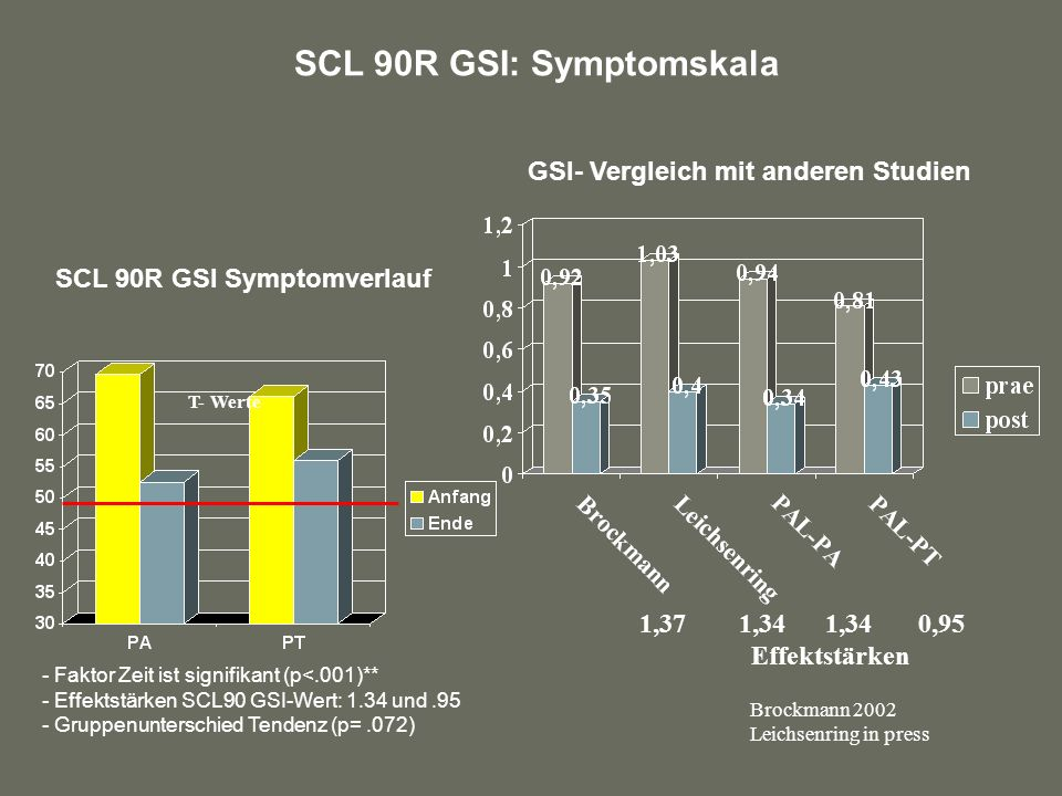 GSI- Vergleich mit anderen Studien