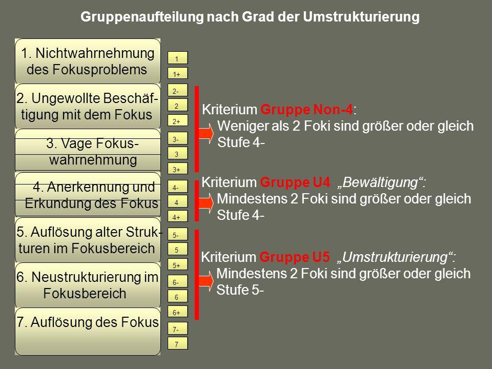 Gruppenaufteilung nach Grad der Umstrukturierung