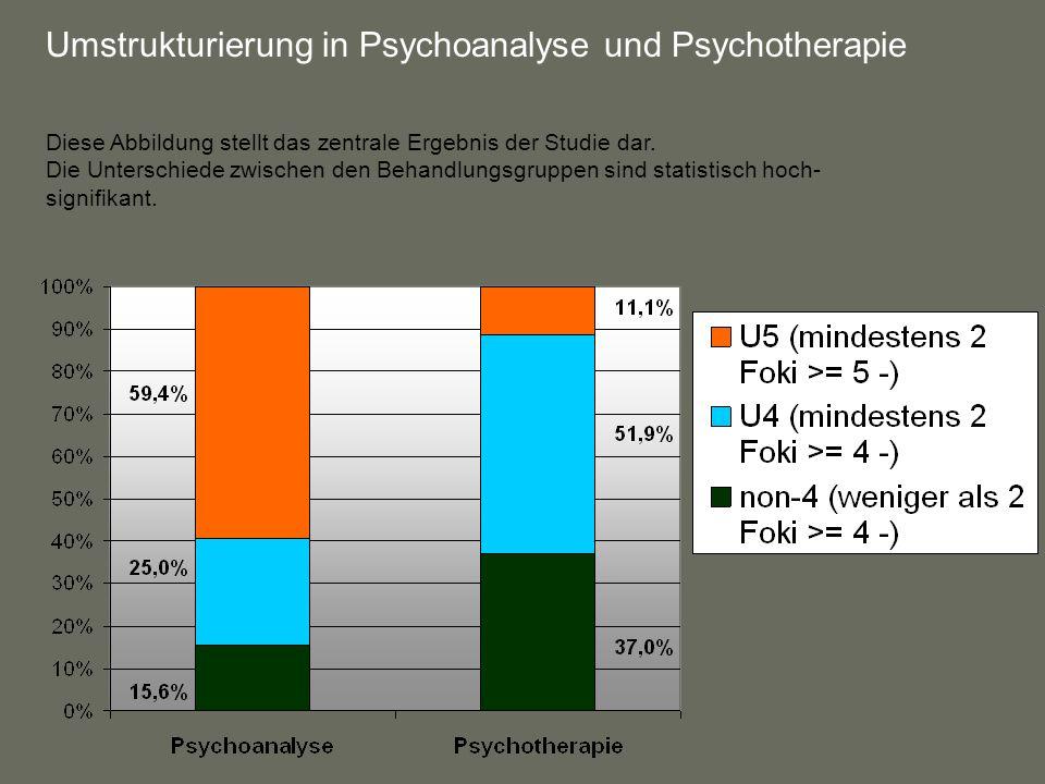 Umstrukturierung in Psychoanalyse und Psychotherapie