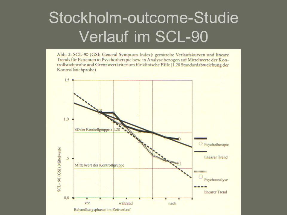 Stockholm-outcome-Studie Verlauf im SCL-90