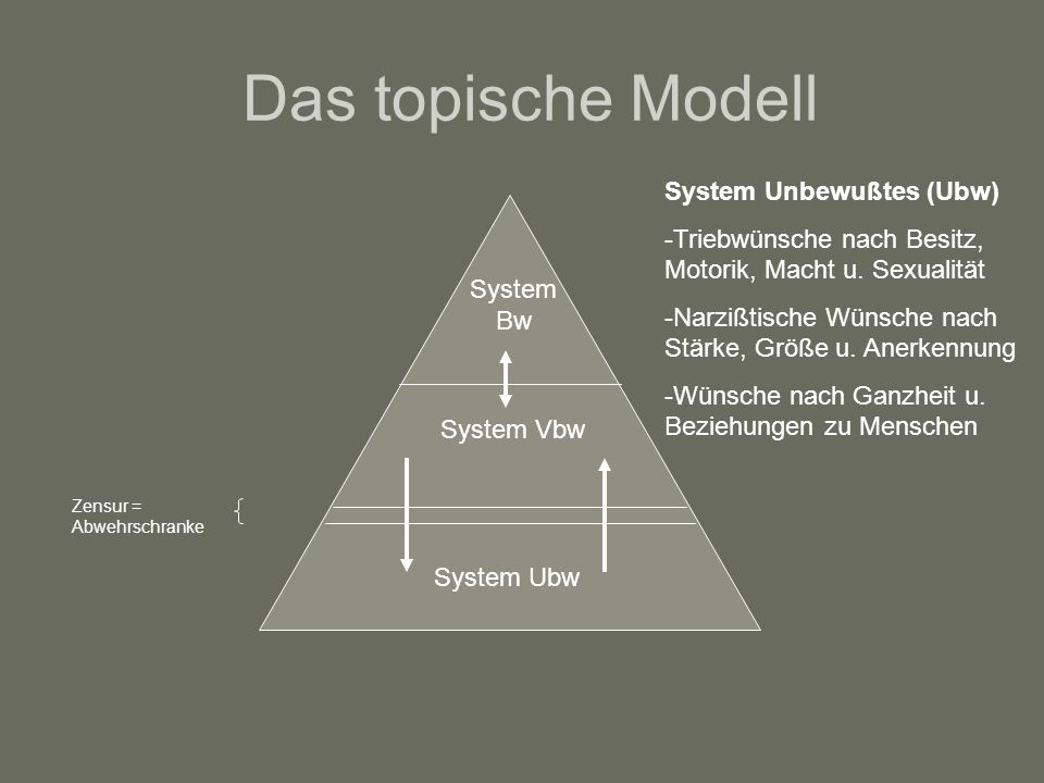 Das topische Modell System Unbewußtes (Ubw)