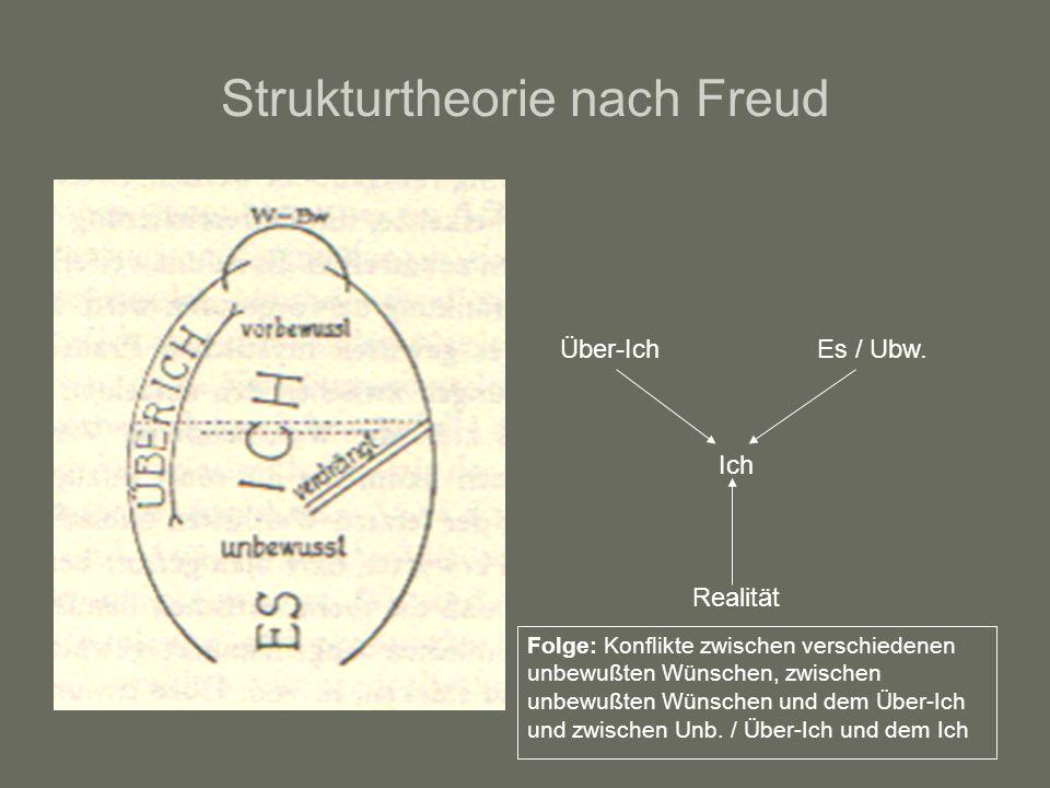Strukturtheorie nach Freud