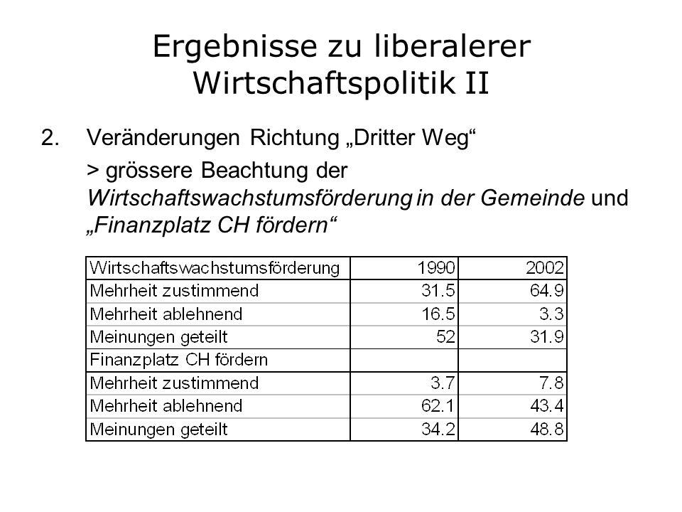 Ergebnisse zu liberalerer Wirtschaftspolitik II