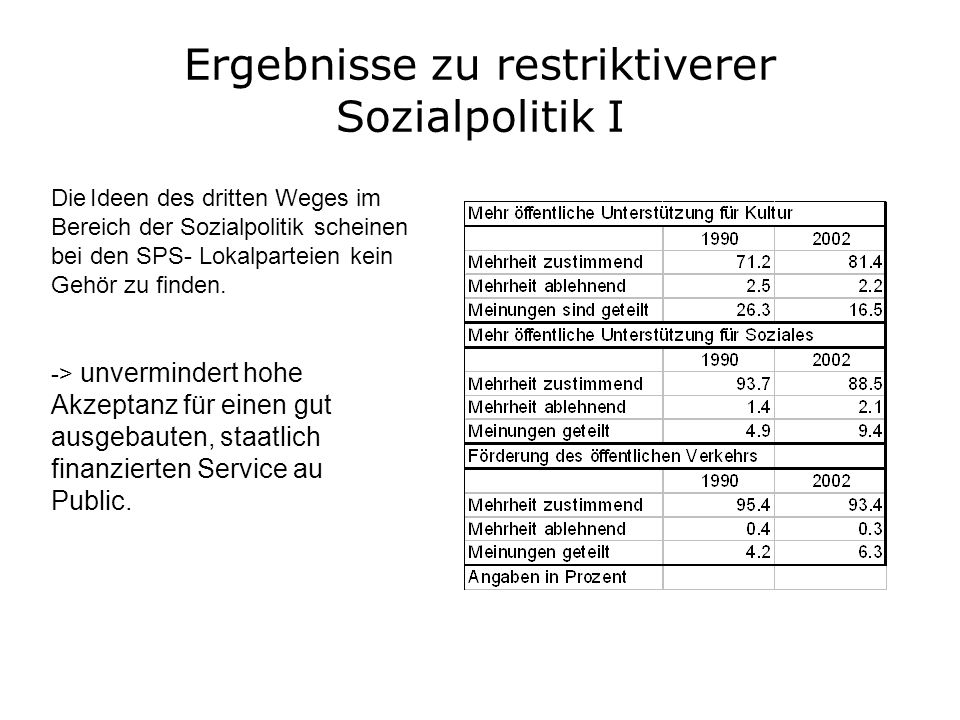 Ergebnisse zu restriktiverer Sozialpolitik I