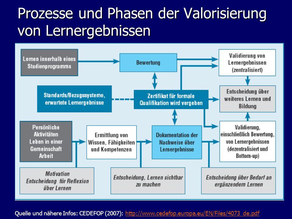 Prozesse und Phasen der Valorisierung von Lernergebnissen