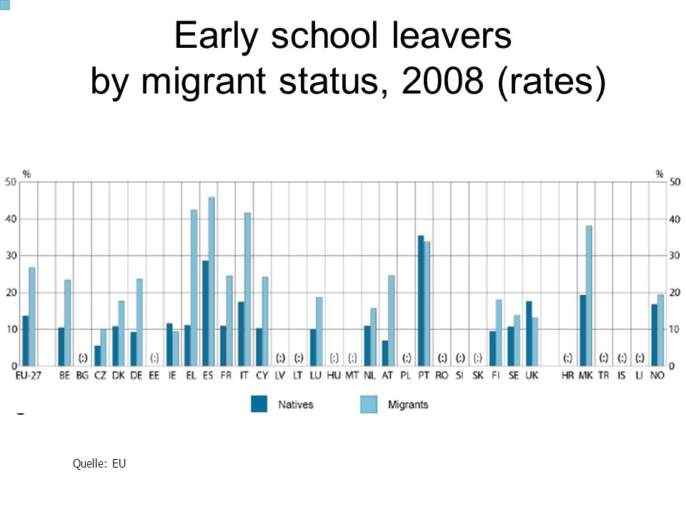 Early school leavers by migrant status, 2008 (rates)