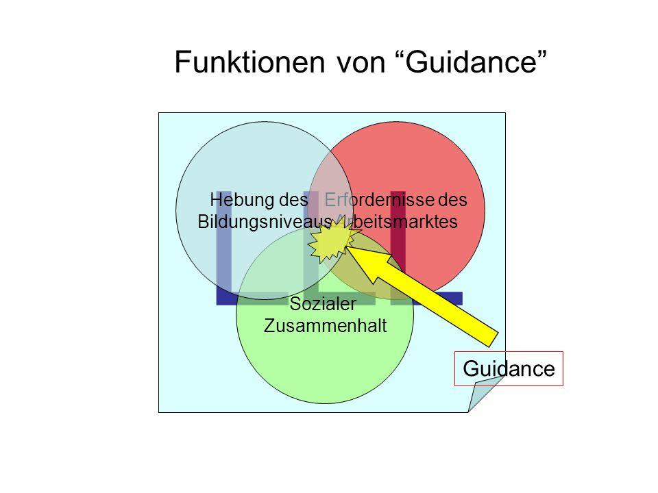 Funktionen von Guidance